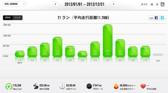 2012 run summary